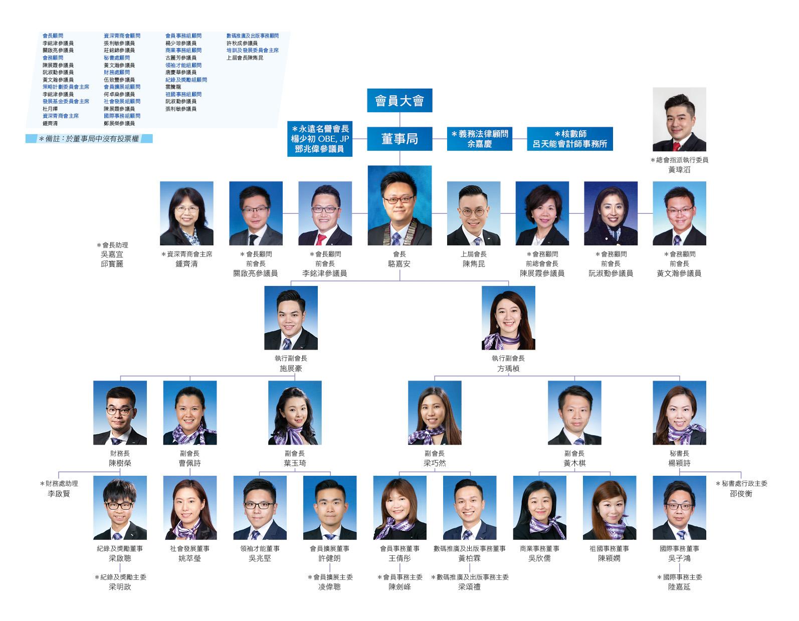 jci_peninsula_2021_org_chart-1